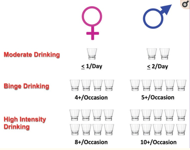 recommended alcohol consumption by gender